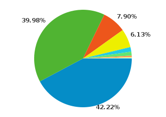 42.22% of visitors use firefox, 39.98% of use chrome, 7.9% use Internet Explorer, 