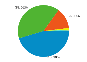 45.50% use Windows,39.62% use Linux, 13.09% use Macintosh, and about 1.63% use Mobile